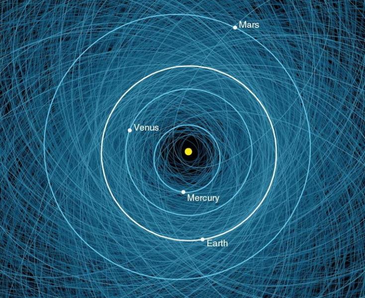 Słońce, Merkury, Wenus, Ziemia i Mars w plątaninie orbit