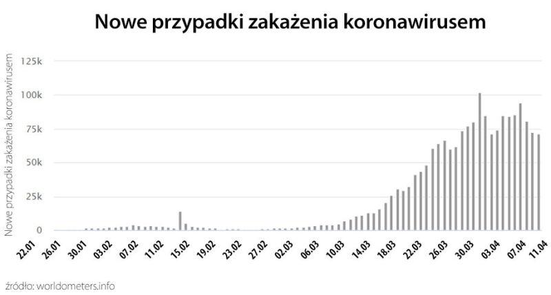Nowe przypadki zakażenia koronawirusem (worldometers.info)